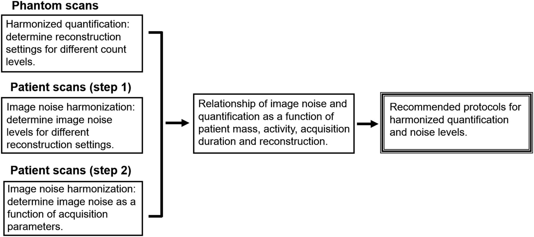 Protocols for Harmonized Quantification and Noise Reduction in Low