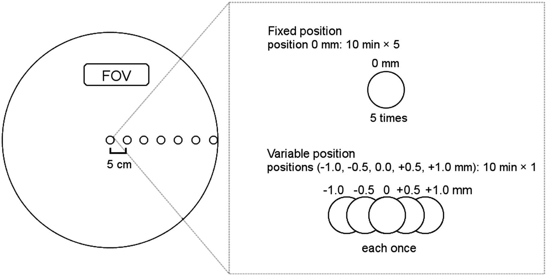 The Influence of Minimal Misalignment on the Repeatability of PET